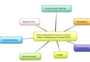 Draft of the new cataloguing structure for the Corporate Archive Project, arranged using the mind mapping software found at www.bubbl.us